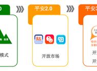 平安3.0企业形象