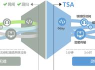 科来网络全流量安全分析系统(TSA)企业形象