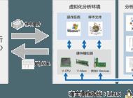 科来APT攻击检测系统企业形象