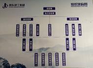 河南恩东建筑工程有限公司企业形象
