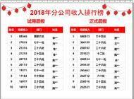 中国平安银行信贷部企业形象